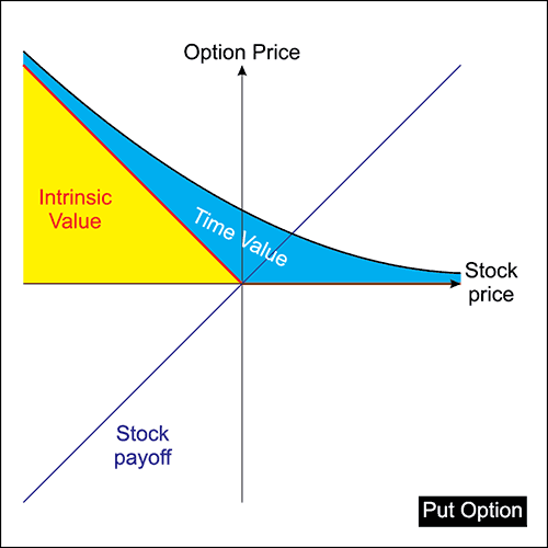 How To Trade Options: Moneyness and Intrinsic Value 8