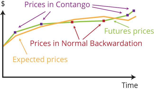 Contango and Normal Backwardation