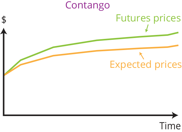 Contango: Futures prices over expected prices