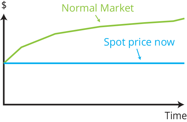 Normal market - Futures prices over the spot price