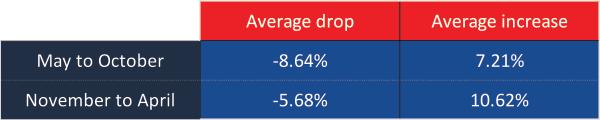 Average S&P 500 Performance Data - Drops vs. Increases: May to October vs. November to April