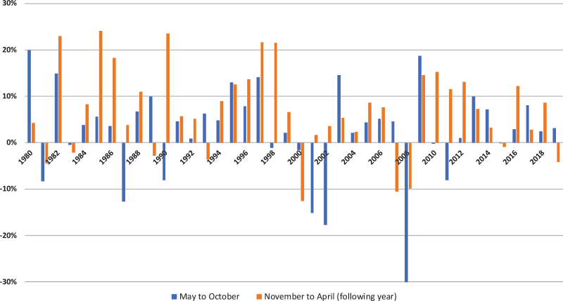 S&P 500, 6 Months Returns: May to October vs. November to April