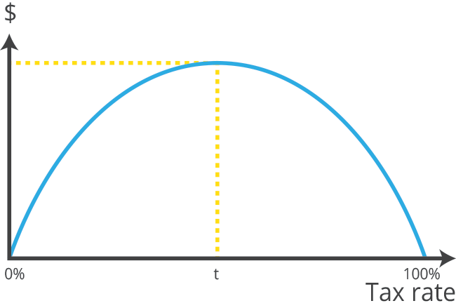 The Laffer curve: the tax revenue depends on the tax rate.