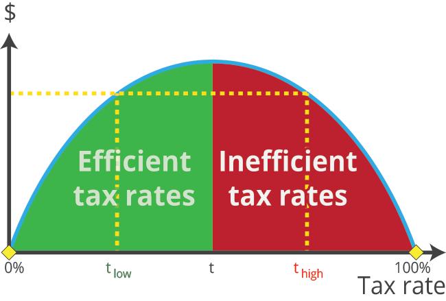 Efficient vs. inefficient tax rates